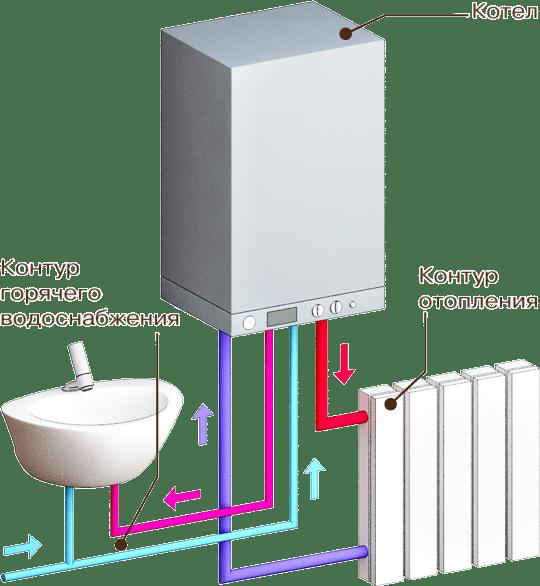 Двухконтурный газовый котел установка своими руками
