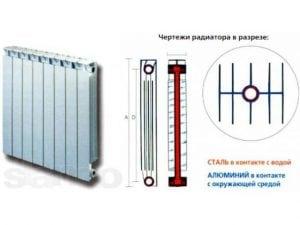 Схематичное строение биметаллического радиатора