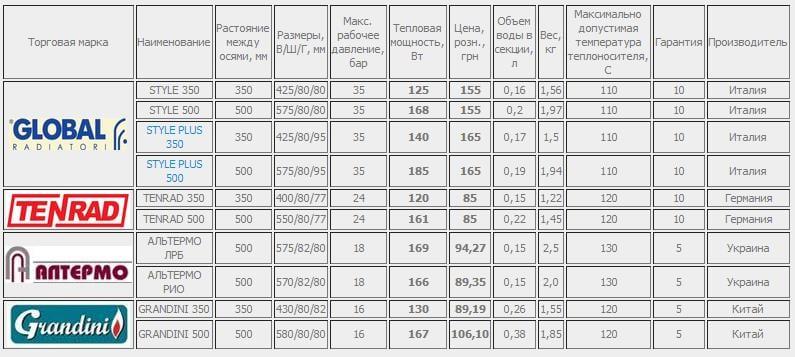 Сравнительные характеристики биметаллических радиаторов