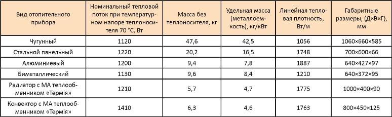 Сравнительные характеристики чугунного радиаторо