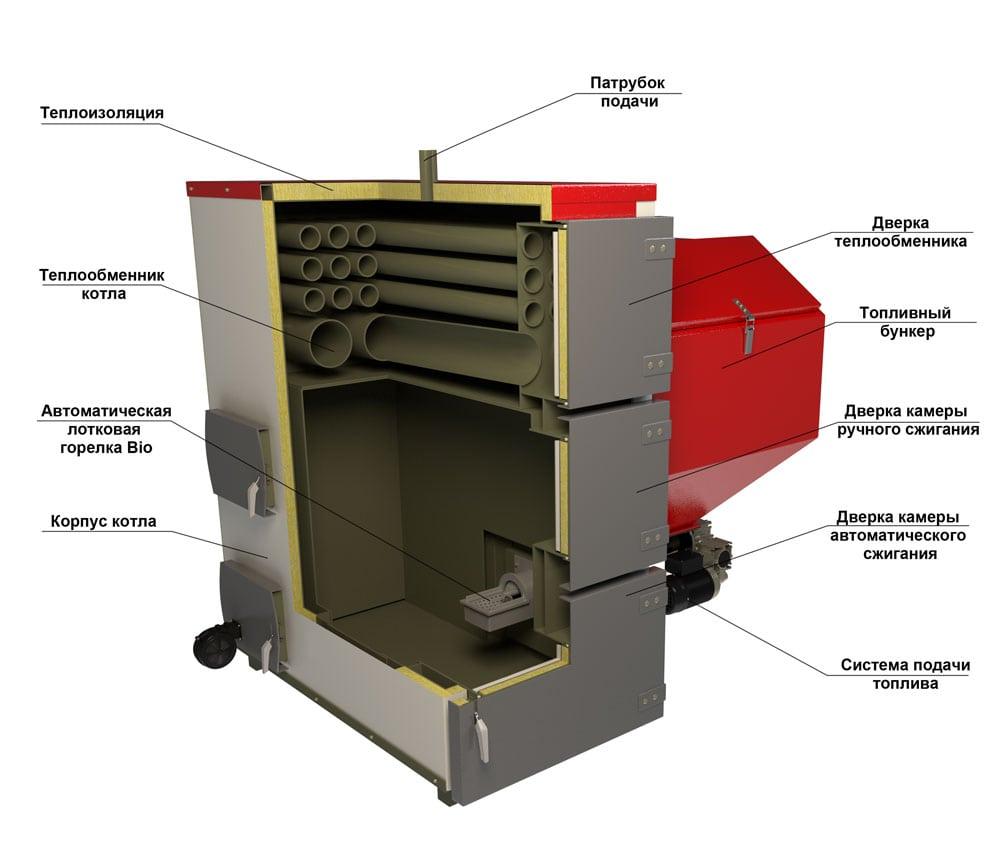 Строение автоматического угольного котла