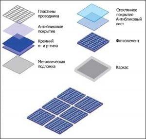 Строение солнечной панели