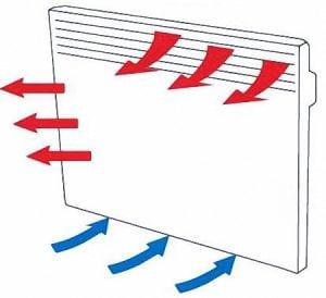 Циркуляция воздуха в конвекторе