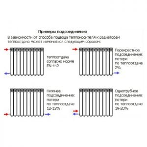 Варианты подключения радиаторов