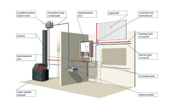 Водяной контур отопления в частном доме