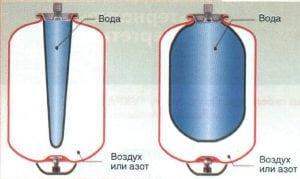Электрокотлы с насосом