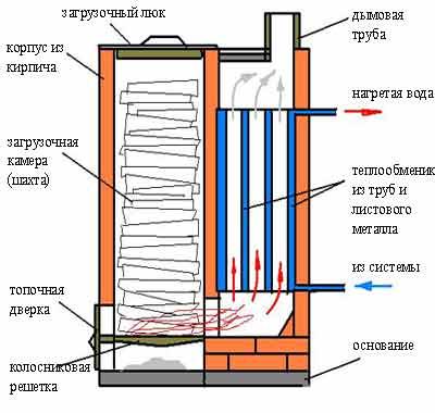 Принцип работы стандартного шахтного котла