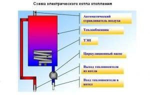 Самодельный электрический котёл, схема
