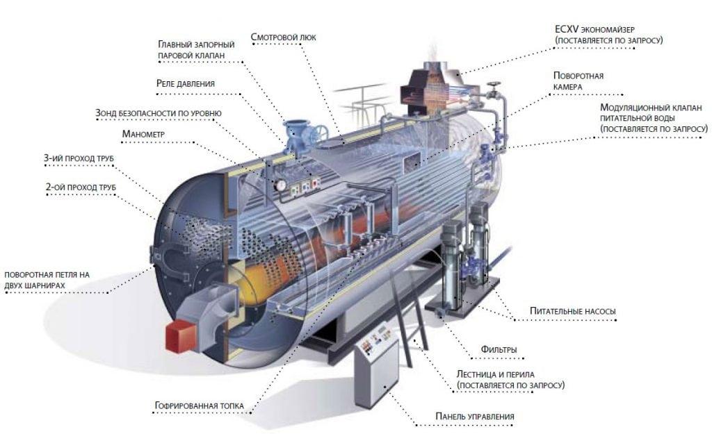 Схема промышленного парового котла