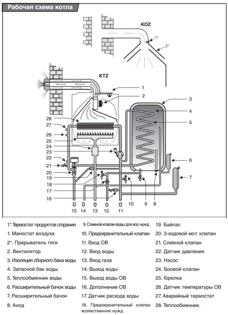 Схема тубрированного котла