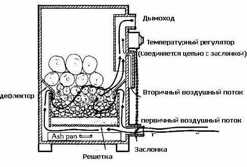 Схема твёрдотопливного котла длительного горения