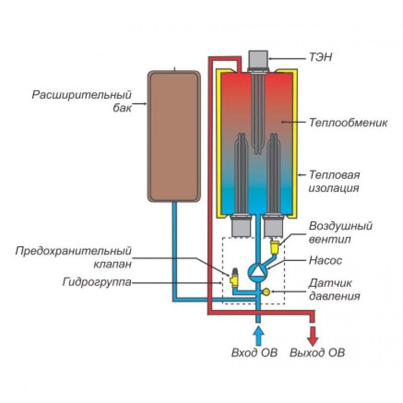 Схема устройства и обвязки ТЭНового котла
