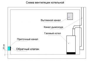 Схема вентиляции для газового котла
