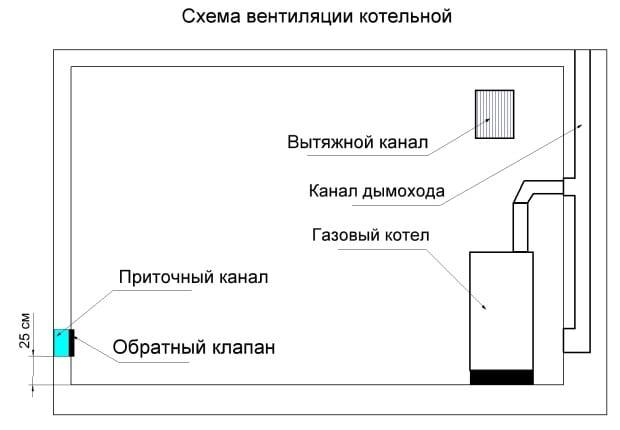 Схематичное изображение котельной