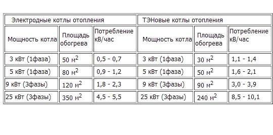 Таблица характеристик ТЭНовых и электродных котлов
