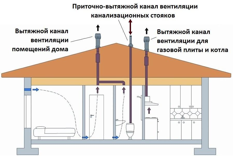 Устройство вентиляции в котельной