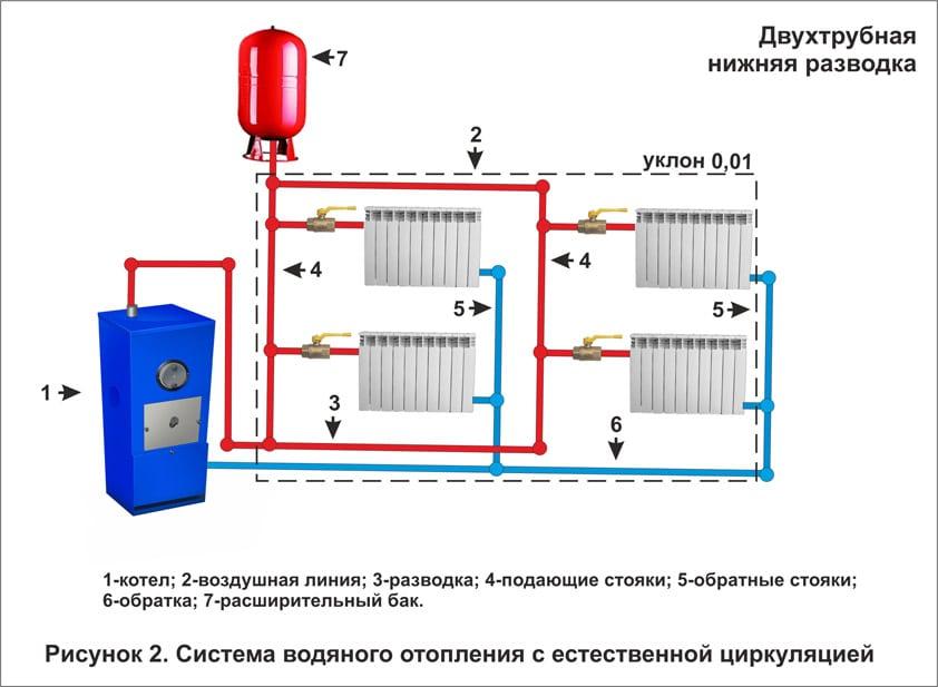 Двухтрубная нижняя разводка системы отопления