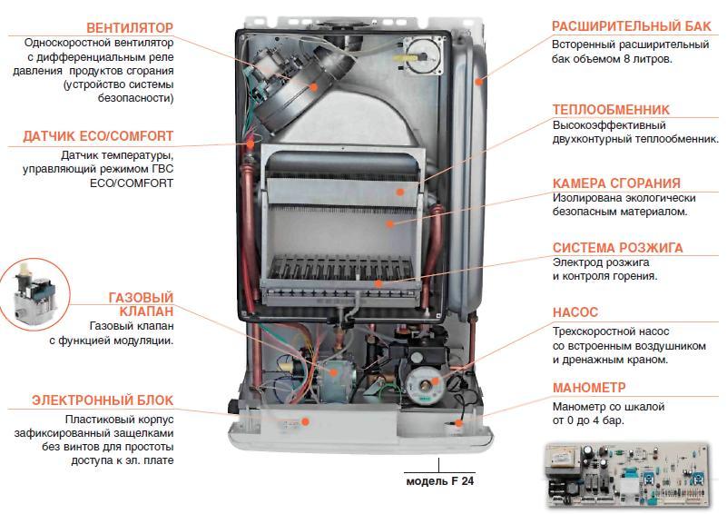 Газовый котёл в разрезе с пояснениями