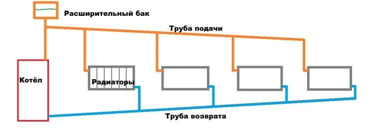 Гравитационная система