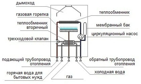 Схематичное устройство газового котла