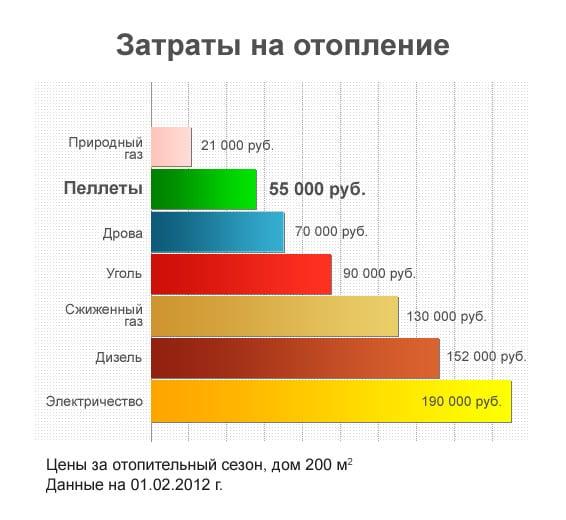 Сравнение затрат на отопление разным топливом