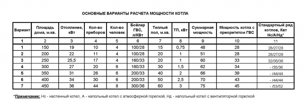 Таблица готовых рассчётов для теплосистемы