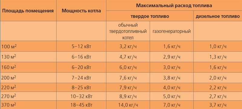 Таблицы мощностей для твёрдотопливных и дизельных котлов