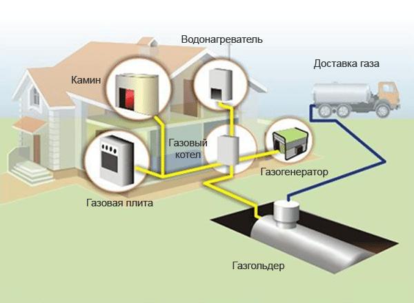 Вариант автономного газового отопления без газопровода
